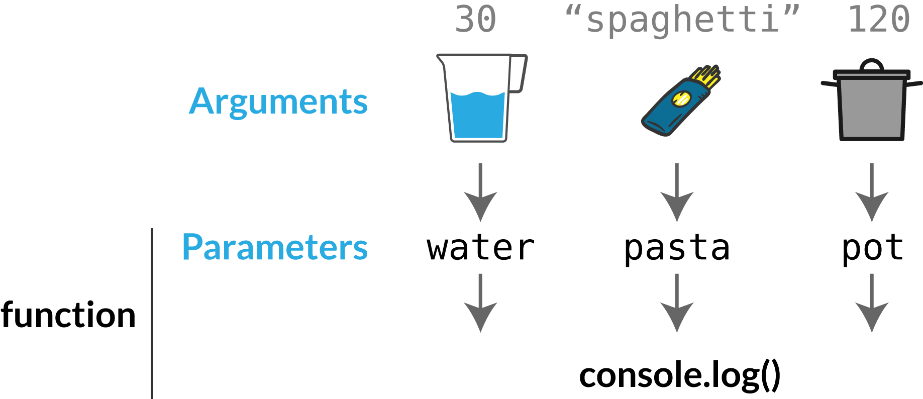 Javascript Functions Explained By Making A Recipe Interactive Pot Still Diagram This Is The Difference Three Parameters Are Non Negotiable Water Pasta But Volume Of Type Size